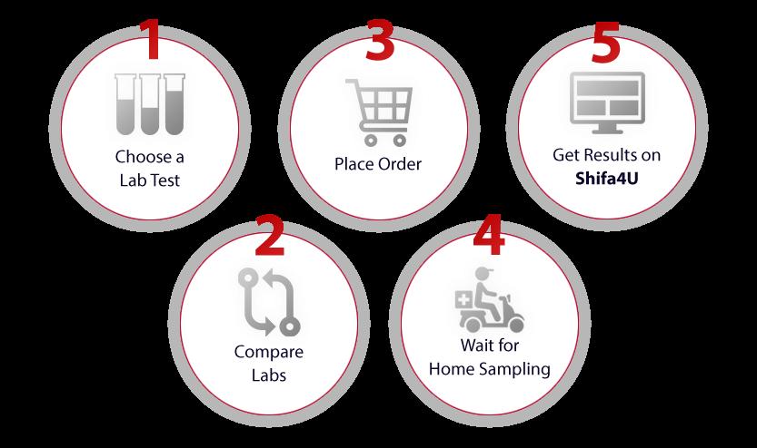Order Lab Tests - Free Home Sampling & Recommendation